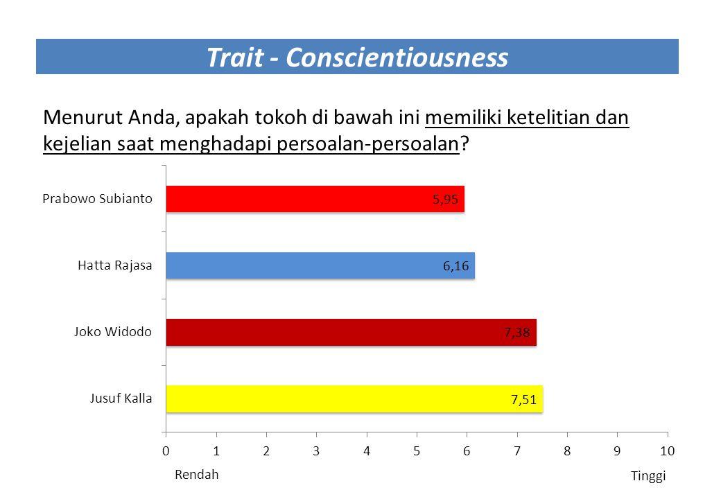 Trait - Conscientiousness Menurut Anda, apakah tokoh di bawah ini memiliki ketelitian dan kejelian saat menghadapi persoalan-persoalan? Rendah Tinggi