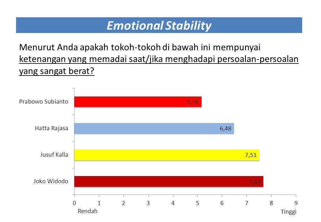 Emotional Stability Menurut Anda apakah tokoh-tokoh di bawah ini mempunyai ketenangan yang memadai saat/jika menghadapi persoalan-persoalan yang sanga