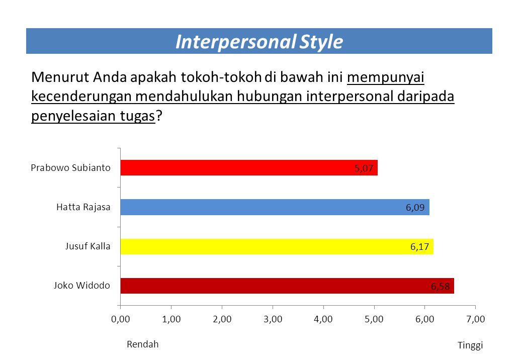 Interpersonal Style Menurut Anda apakah tokoh-tokoh di bawah ini mempunyai kecenderungan mendahulukan hubungan interpersonal daripada penyelesaian tug