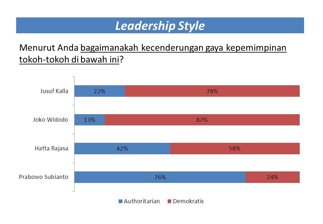 Leadership Style Menurut Anda bagaimanakah kecenderungan gaya kepemimpinan tokoh-tokoh di bawah ini?
