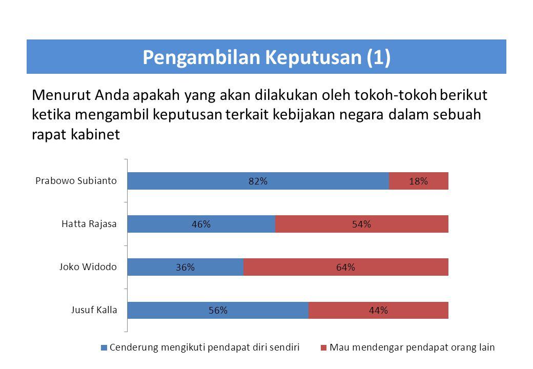 Pengambilan Keputusan (1) Menurut Anda apakah yang akan dilakukan oleh tokoh-tokoh berikut ketika mengambil keputusan terkait kebijakan negara dalam s