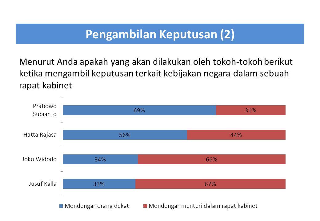 Pengambilan Keputusan (2) Menurut Anda apakah yang akan dilakukan oleh tokoh-tokoh berikut ketika mengambil keputusan terkait kebijakan negara dalam s