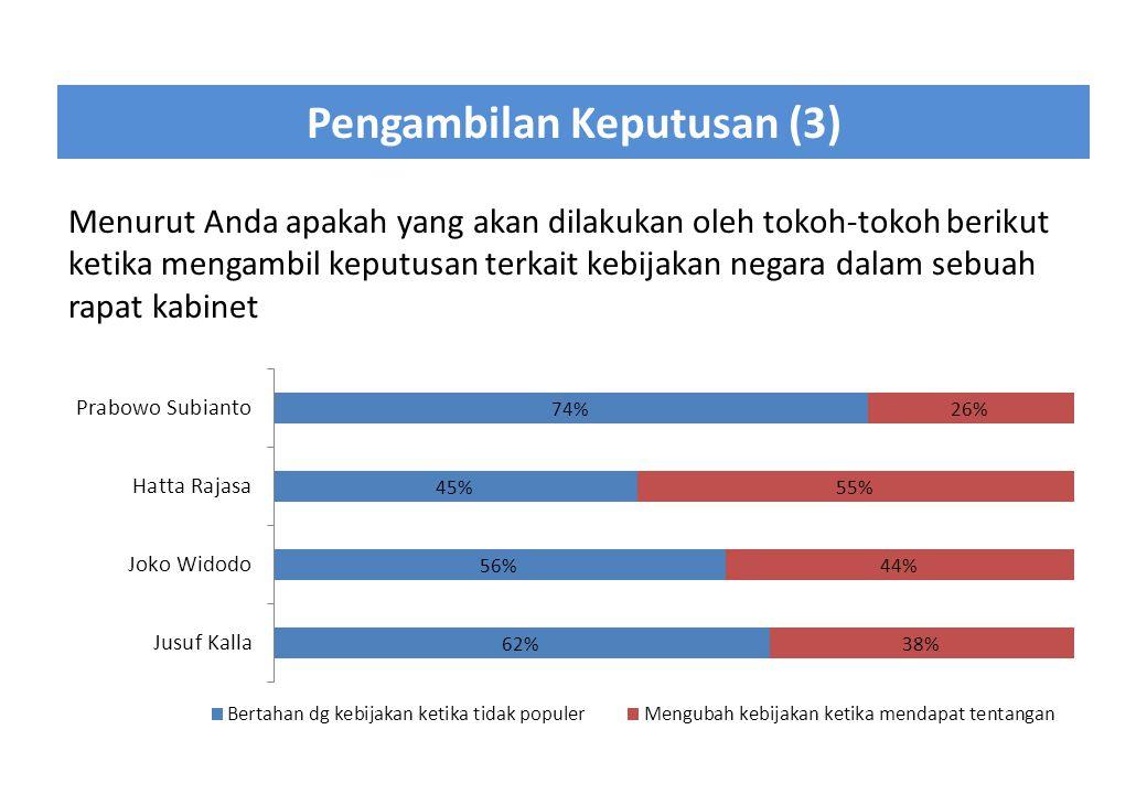 Pengambilan Keputusan (3) Menurut Anda apakah yang akan dilakukan oleh tokoh-tokoh berikut ketika mengambil keputusan terkait kebijakan negara dalam s