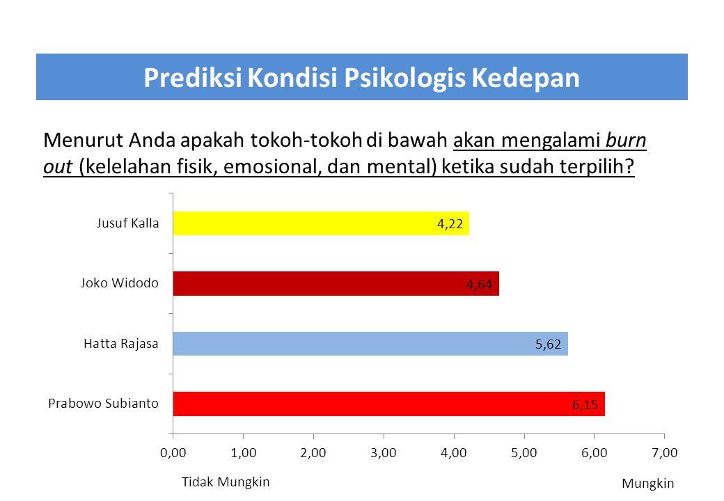 Prediksi Kondisi Psikologis Kedepan Menurut Anda apakah tokoh-tokoh di bawah akan mengalami burn out (kelelahan fisik, emosional, dan mental) ketika s