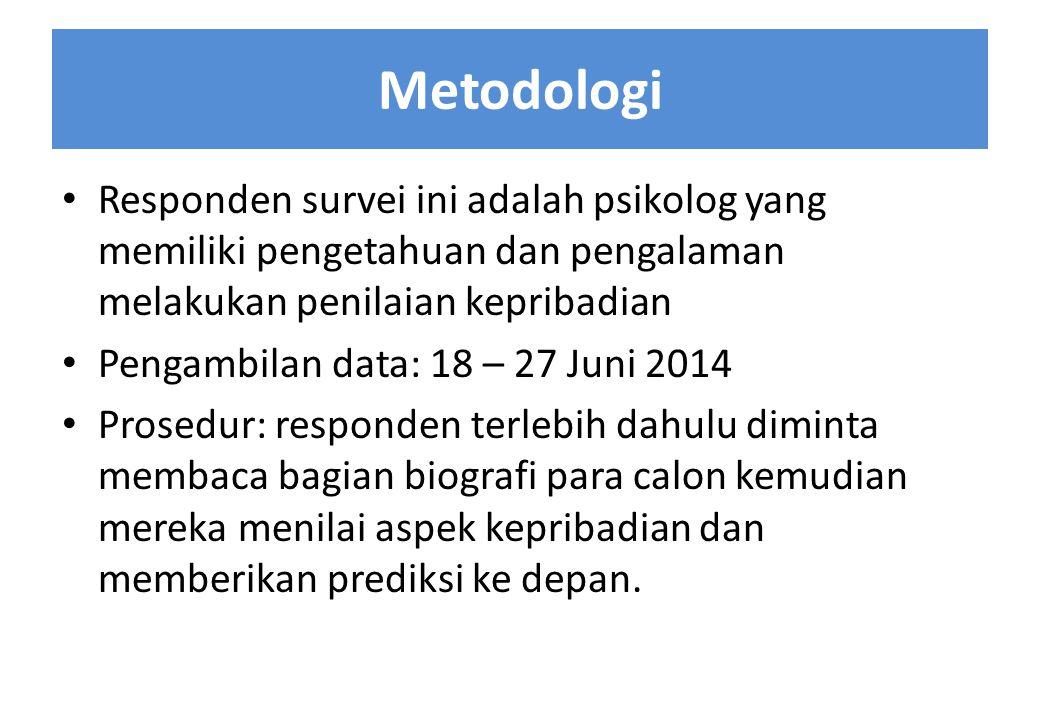 Metodologi Responden survei ini adalah psikolog yang memiliki pengetahuan dan pengalaman melakukan penilaian kepribadian Pengambilan data: 18 – 27 Jun