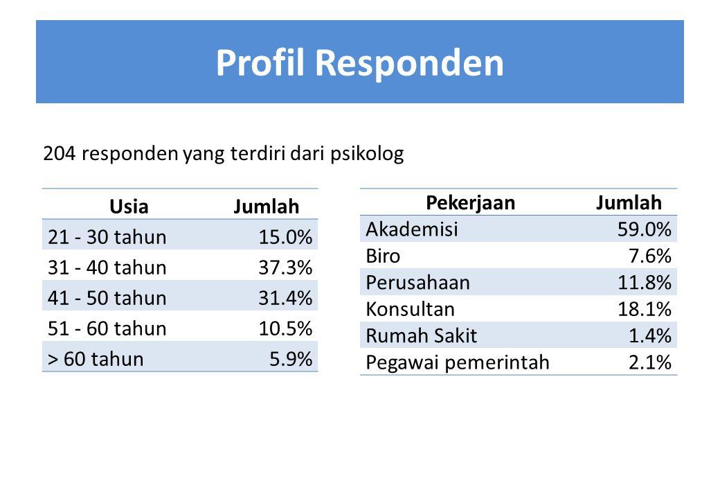 Profil Responden PekerjaanJumlah Akademisi59.0% Biro7.6% Perusahaan11.8% Konsultan18.1% Rumah Sakit1.4% Pegawai pemerintah2.1% UsiaJumlah 21 - 30 tahu