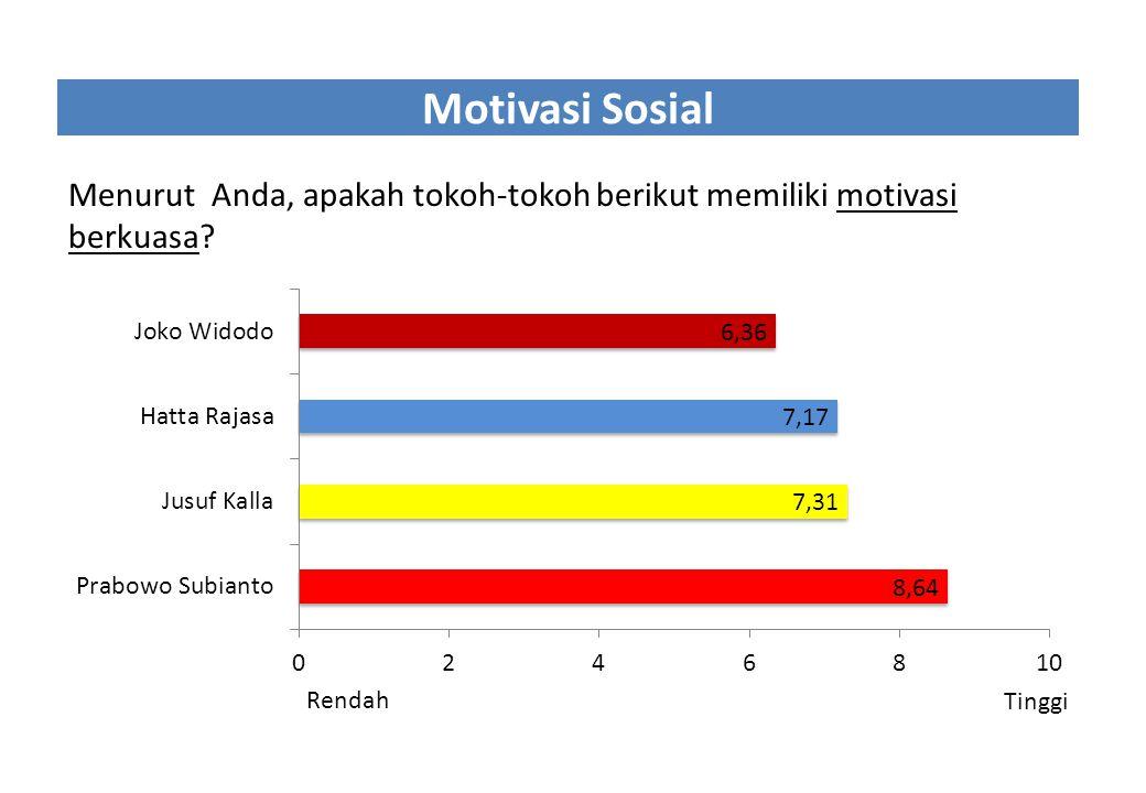 Motivasi Sosial Menurut Anda, apakah tokoh-tokoh berikut memiliki motivasi berkuasa? Rendah Tinggi