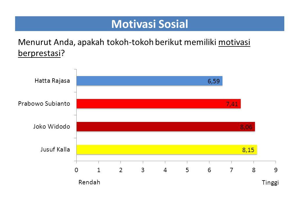 Motivasi Sosial Menurut Anda, apakah tokoh-tokoh berikut memiliki motivasi berprestasi? Rendah Tinggi