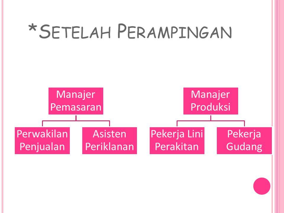 *S ETELAH P ERAMPINGAN Manajer Pemasaran Perwakilan Penjualan Asisten Periklanan Manajer Produksi Pekerja Lini Perakitan Pekerja Gudang
