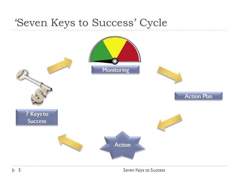Seven Keys to Success26 Sekian & Terima Kasih
