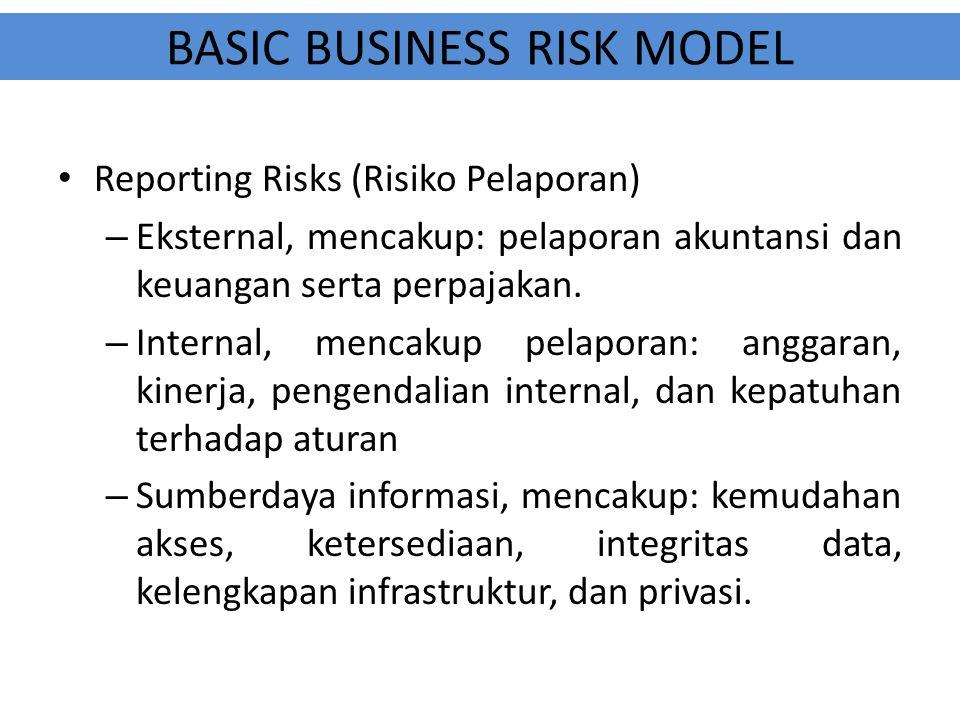 BASIC BUSINESS RISK MODEL Reporting Risks (Risiko Pelaporan) – Eksternal, mencakup: pelaporan akuntansi dan keuangan serta perpajakan. – Internal, men
