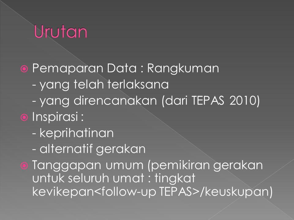  Pemaparan Data : Rangkuman - yang telah terlaksana - yang direncanakan (dari TEPAS 2010)  Inspirasi : - keprihatinan - alternatif gerakan  Tanggapan umum (pemikiran gerakan untuk seluruh umat : tingkat kevikepan /keuskupan)