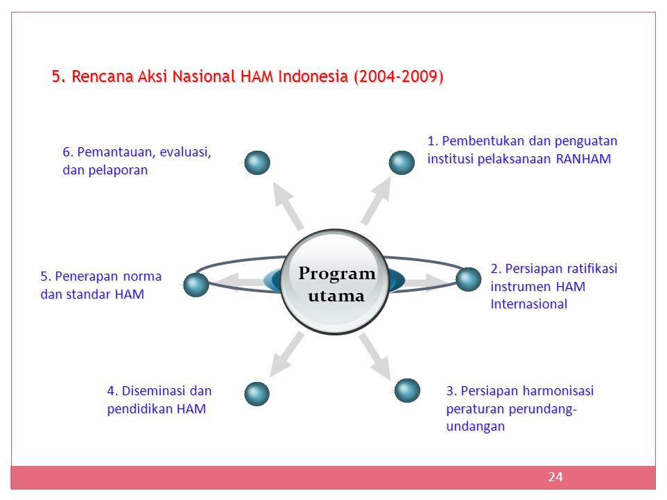 24 5.Rencana Aksi Nasional HAM Indonesia (2004-2009) Program utama 1.