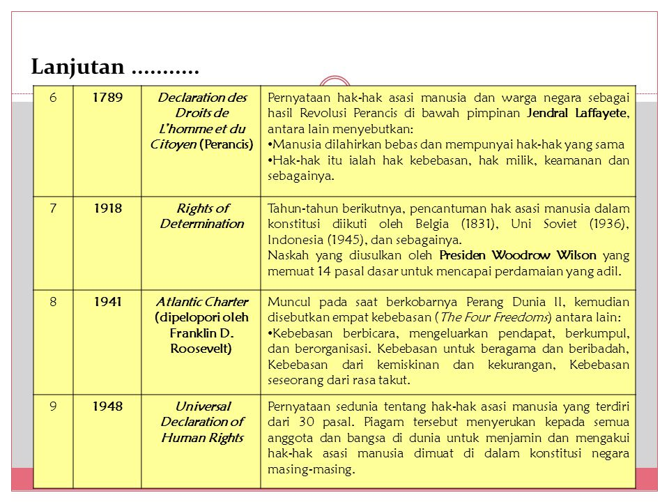 Kelembagaan HAM di Indonesia 1.
