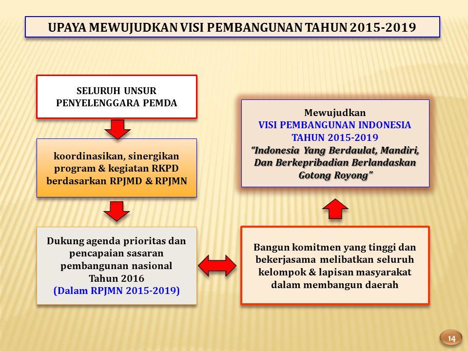 Mewujudkan VISI PEMBANGUNAN INDONESIA TAHUN 2015-2019 Indonesia Yang Berdaulat, Mandiri, Dan Berkepribadian Berlandaskan Gotong Royong Mewujudkan VISI PEMBANGUNAN INDONESIA TAHUN 2015-2019 Indonesia Yang Berdaulat, Mandiri, Dan Berkepribadian Berlandaskan Gotong Royong UPAYA MEWUJUDKAN VISI PEMBANGUNAN TAHUN 2015-2019 SELURUH UNSUR PENYELENGGARA PEMDA koordinasikan, sinergikan program & kegiatan RKPD berdasarkan RPJMD & RPJMN Dukung agenda prioritas dan pencapaian sasaran pembangunan nasional Tahun 2016 (Dalam RPJMN 2015-2019) Dukung agenda prioritas dan pencapaian sasaran pembangunan nasional Tahun 2016 (Dalam RPJMN 2015-2019) Bangun komitmen yang tinggi dan bekerjasama melibatkan seluruh kelompok & lapisan masyarakat dalam membangun daerah