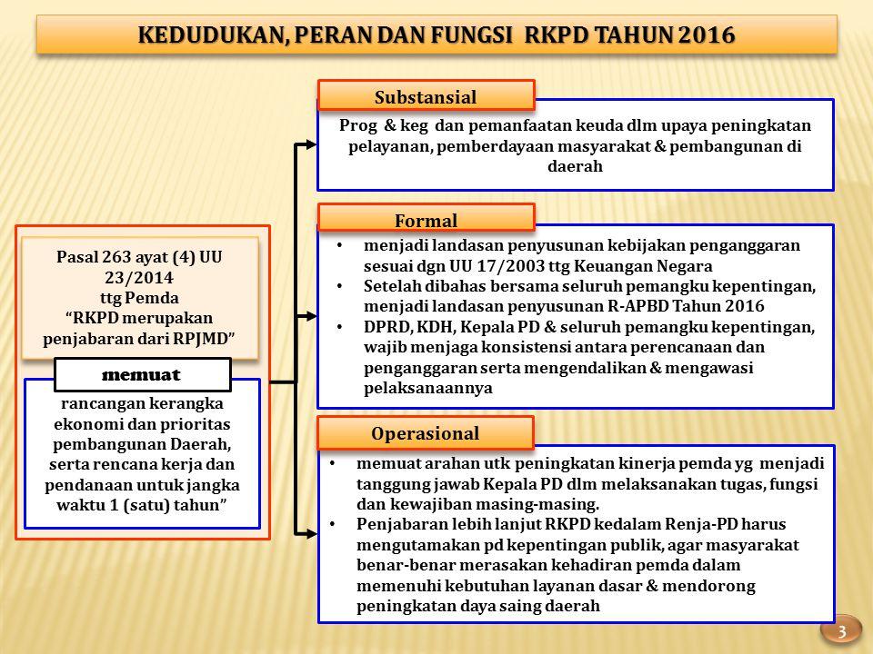 KEDUDUKAN, PERAN DAN FUNGSI RKPD TAHUN 2016 Pasal 263 ayat (4) UU 23/2014 ttg Pemda RKPD merupakan penjabaran dari RPJMD Pasal 263 ayat (4) UU 23/2014 ttg Pemda RKPD merupakan penjabaran dari RPJMD rancangan kerangka ekonomi dan prioritas pembangunan Daerah, serta rencana kerja dan pendanaan untuk jangka waktu 1 (satu) tahun memuat Prog & keg dan pemanfaatan keuda dlm upaya peningkatan pelayanan, pemberdayaan masyarakat & pembangunan di daerah Substansial menjadi landasan penyusunan kebijakan penganggaran sesuai dgn UU 17/2003 ttg Keuangan Negara Setelah dibahas bersama seluruh pemangku kepentingan, menjadi landasan penyusunan R-APBD Tahun 2016 DPRD, KDH, Kepala PD & seluruh pemangku kepentingan, wajib menjaga konsistensi antara perencanaan dan penganggaran serta mengendalikan & mengawasi pelaksanaannya Formal memuat arahan utk peningkatan kinerja pemda yg menjadi tanggung jawab Kepala PD dlm melaksanakan tugas, fungsi dan kewajiban masing-masing.