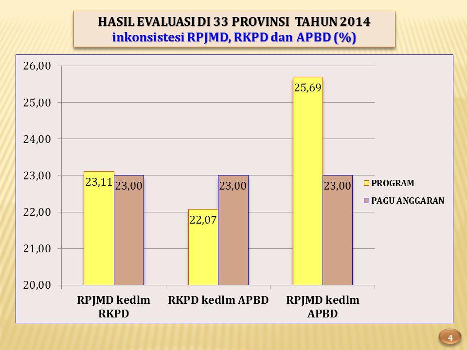 HASIL EVALUASI DI 33 PROVINSI TAHUN 2014 inkonsistesi RPJMD, RKPD dan APBD (%) HASIL EVALUASI DI 33 PROVINSI TAHUN 2014 inkonsistesi RPJMD, RKPD dan APBD (%)
