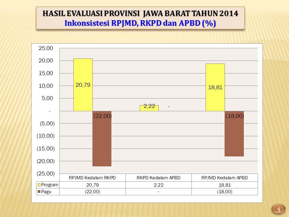 HASIL EVALUASI PROVINSI JAWA BARAT TAHUN 2014 Inkonsistesi RPJMD, RKPD dan APBD (%) HASIL EVALUASI PROVINSI JAWA BARAT TAHUN 2014 Inkonsistesi RPJMD, RKPD dan APBD (%)