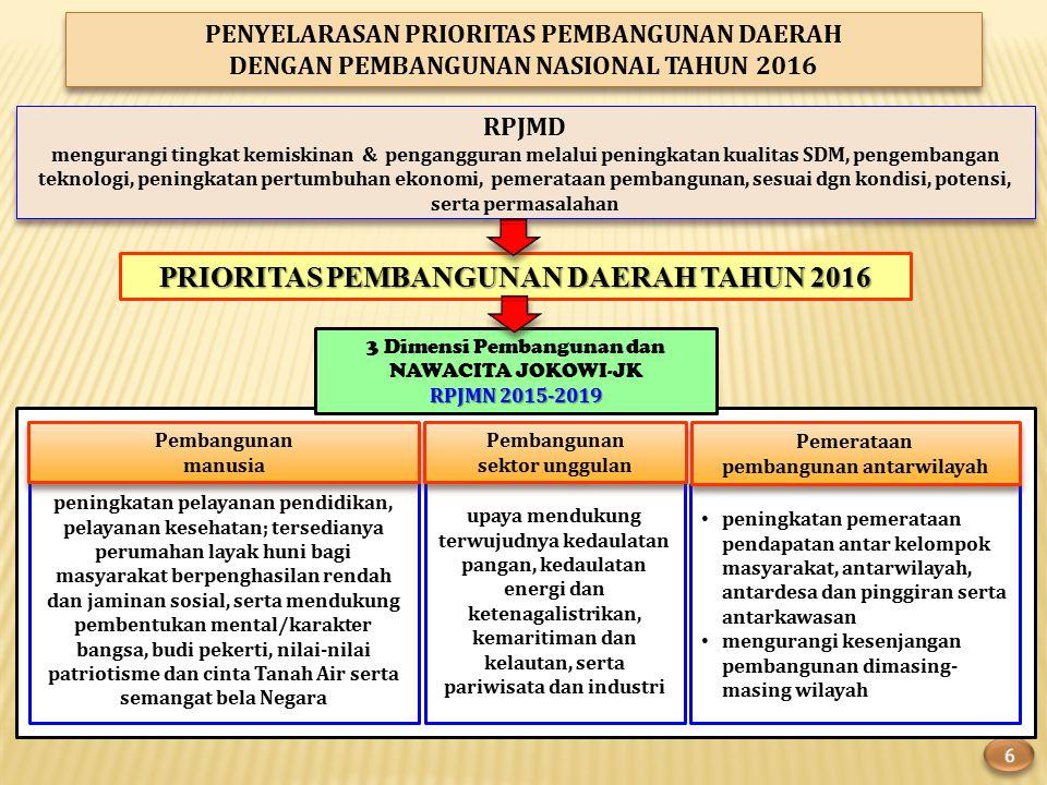 PENYELARASAN PRIORITAS PEMBANGUNAN DAERAH DENGAN PEMBANGUNAN NASIONAL TAHUN 2016 PENYELARASAN PRIORITAS PEMBANGUNAN DAERAH DENGAN PEMBANGUNAN NASIONAL TAHUN 2016 peningkatan pelayanan pendidikan, pelayanan kesehatan; tersedianya perumahan layak huni bagi masyarakat berpenghasilan rendah dan jaminan sosial, serta mendukung pembentukan mental/karakter bangsa, budi pekerti, nilai-nilai patriotisme dan cinta Tanah Air serta semangat bela Negara Pembangunan manusia Pembangunan manusia upaya mendukung terwujudnya kedaulatan pangan, kedaulatan energi dan ketenagalistrikan, kemaritiman dan kelautan, serta pariwisata dan industri Pembangunan sektor unggulan Pembangunan sektor unggulan peningkatan pemerataan pendapatan antar kelompok masyarakat, antarwilayah, antardesa dan pinggiran serta antarkawasan mengurangi kesenjangan pembangunan dimasing- masing wilayah Pemerataan pembangunan antarwilayah Pemerataan pembangunan antarwilayah 3 Dimensi Pembangunan dan NAWACITA JOKOWI-JK RPJMN 2015-2019 RPJMD mengurangi tingkat kemiskinan & pengangguran melalui peningkatan kualitas SDM, pengembangan teknologi, peningkatan pertumbuhan ekonomi, pemerataan pembangunan, sesuai dgn kondisi, potensi, serta permasalahan RPJMD mengurangi tingkat kemiskinan & pengangguran melalui peningkatan kualitas SDM, pengembangan teknologi, peningkatan pertumbuhan ekonomi, pemerataan pembangunan, sesuai dgn kondisi, potensi, serta permasalahan PRIORITAS PEMBANGUNAN DAERAH TAHUN 2016