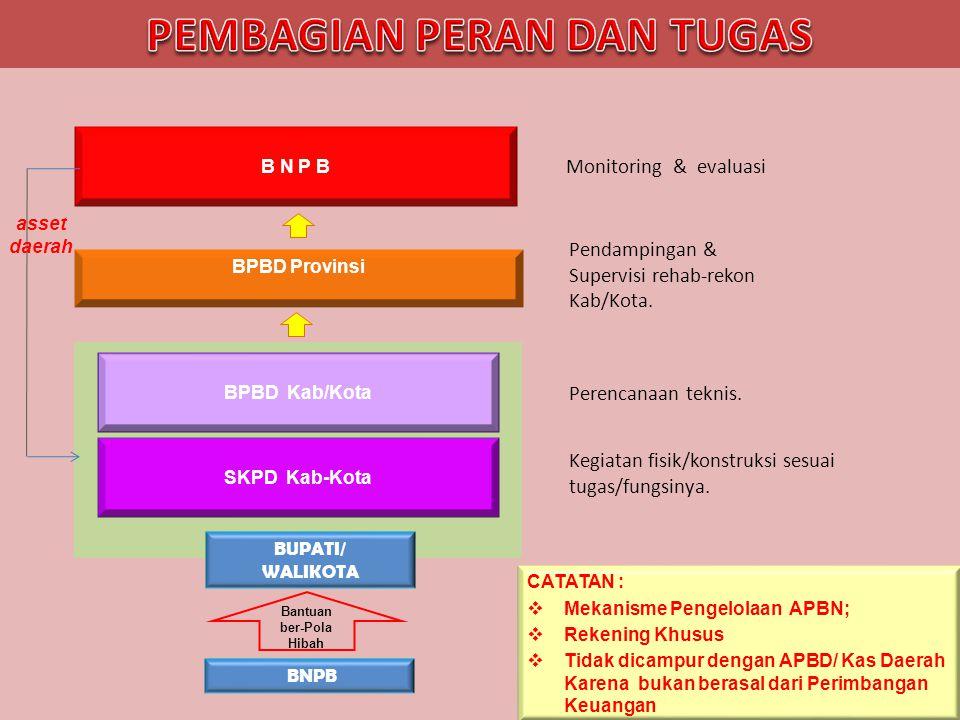 SKPD Kab-Kota Kegiatan fisik/konstruksi sesuai tugas/fungsinya. BPBD Kab/Kota Perencanaan teknis. BPBD Provinsi Pendampingan & Supervisi rehab-rekon K
