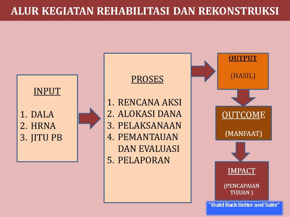 Tim Kaji Cepat - Untuk Tanggap Darurat Tim Assessmen - Rehabilitasi dan Rekonstruksi DaLA  Baseline Data  Pengkajian Kebutuhan  Penetapan Prioritas  Aspirasi Masyarakat  Verifikasi & Koordinasi Kajian Kebutuhan Pascabencana Perencanaan Rehabilitasi Dan Rekonstruksi Pelaksanaan Rehabilitasi Dan Rekonstruksi Pelaksanaan Rehabilitasi Dan Rekonstruksi HRNA MONEV Formulasi Rencana Aksi RR A2R2 : Assesmen Awal RR