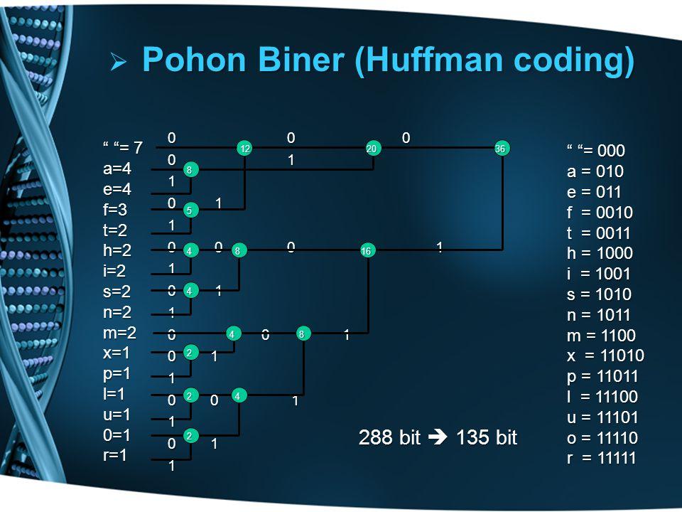  Pohon Biner (Huffman coding) = 7 a=4e=4f=3t=2h=2i=2s=2n=2m=2x=1p=1l=1u=10=1r=12 2 24 0 0 0 0 1 1 1 0 0 0 1 1 0 1 1 0 0 1 0 1 1 0 0 1 1 0 1 14 4 4 5 8 8 8 12 16 20 = 000 a = 010 e = 011 f = 0010 t = 0011 h = 1000 i = 1001 s = 1010 n = 1011 m = 1100 x = 11010 p = 11011 l = 11100 u = 11101 o = 11110 r = 11111 288 bit  135 bit 36