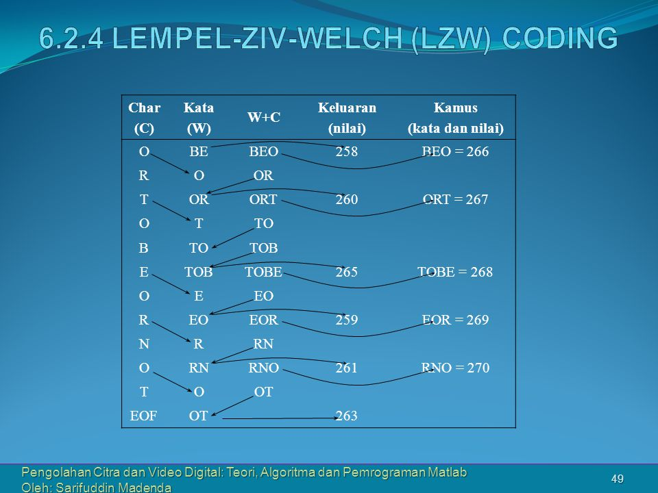 Pengolahan Citra dan Video Digital: Teori, Algoritma dan Pemrograman Matlab Oleh: Sarifuddin Madenda 49 Char (C) Kata (W) W+C Keluaran (nilai) Kamus (
