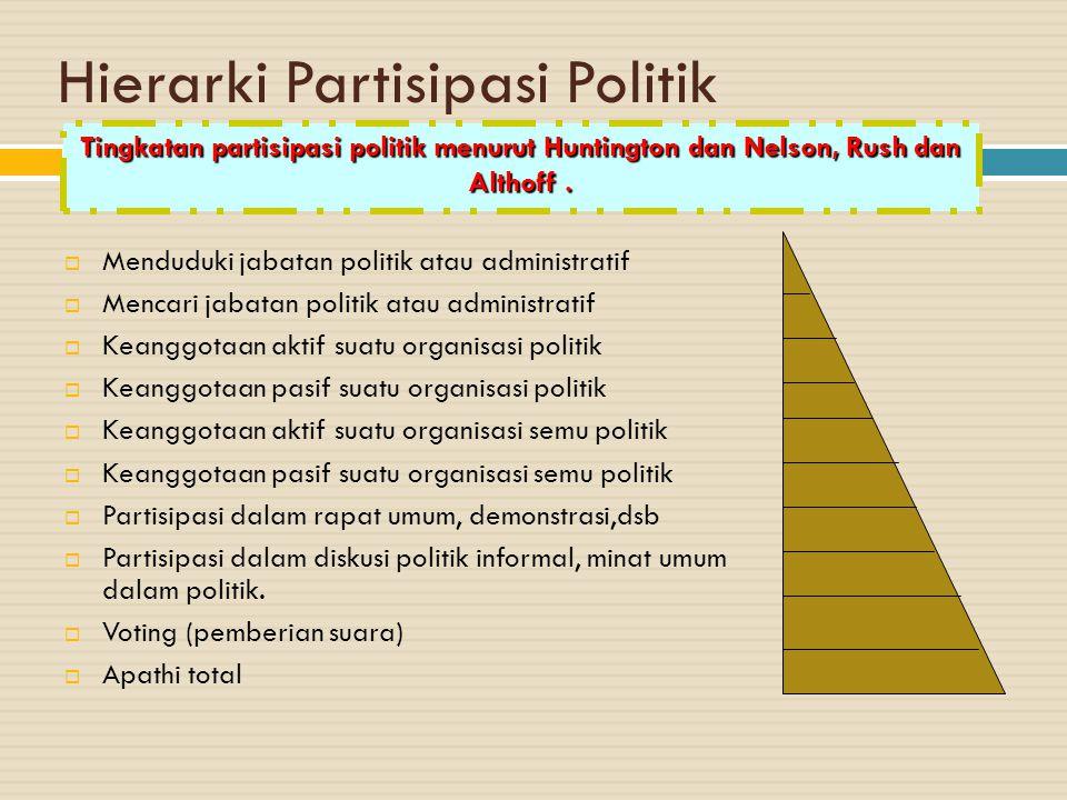 Hierarki Partisipasi Politik  Menduduki jabatan politik atau administratif  Mencari jabatan politik atau administratif  Keanggotaan aktif suatu org