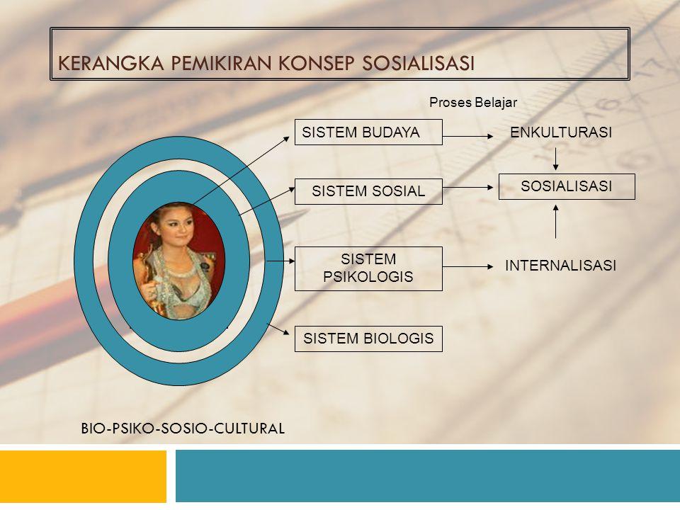 KERANGKA PEMIKIRAN KONSEP SOSIALISASI SISTEM BUDAYA SISTEM SOSIAL SISTEM PSIKOLOGIS SISTEM BIOLOGIS Proses Belajar ENKULTURASI SOSIALISASI INTERNALISASI BIO-PSIKO-SOSIO-CULTURAL