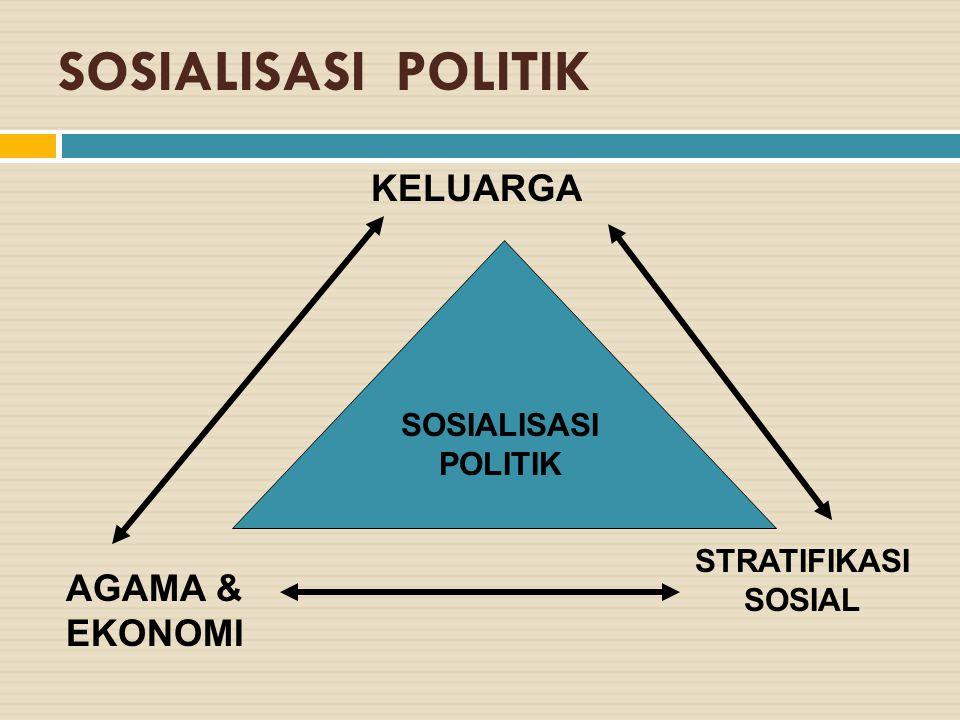 SOSIALISASI POLITIK KELUARGA AGAMA & EKONOMI STRATIFIKASI SOSIAL