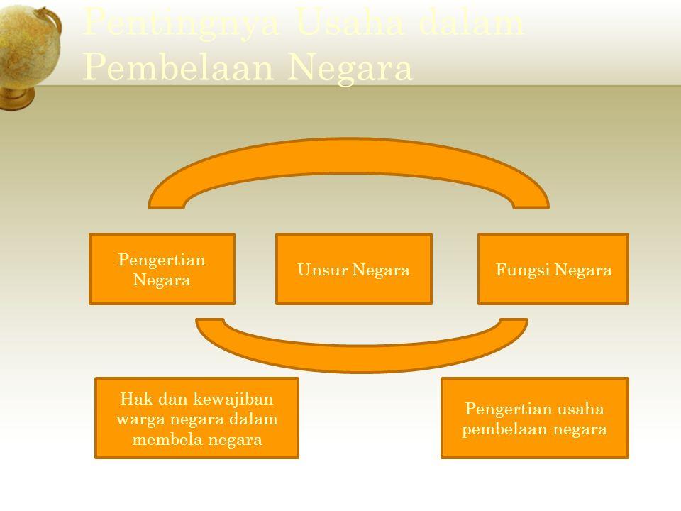 PENGERTIAN NEGARA Kata negara berasal dari bahasa Sanskerta Negari atau Negara yang berarti kota.