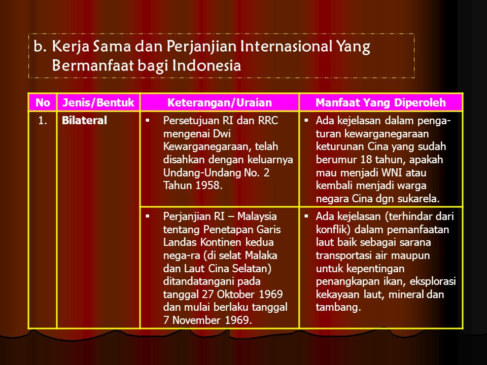 b.Kerja Sama dan Perjanjian Internasional Yang Bermanfaat bagi Indonesia NoJenis/BentukKeterangan/UraianManfaat Yang Diperoleh 1.Bilateral  Persetuju