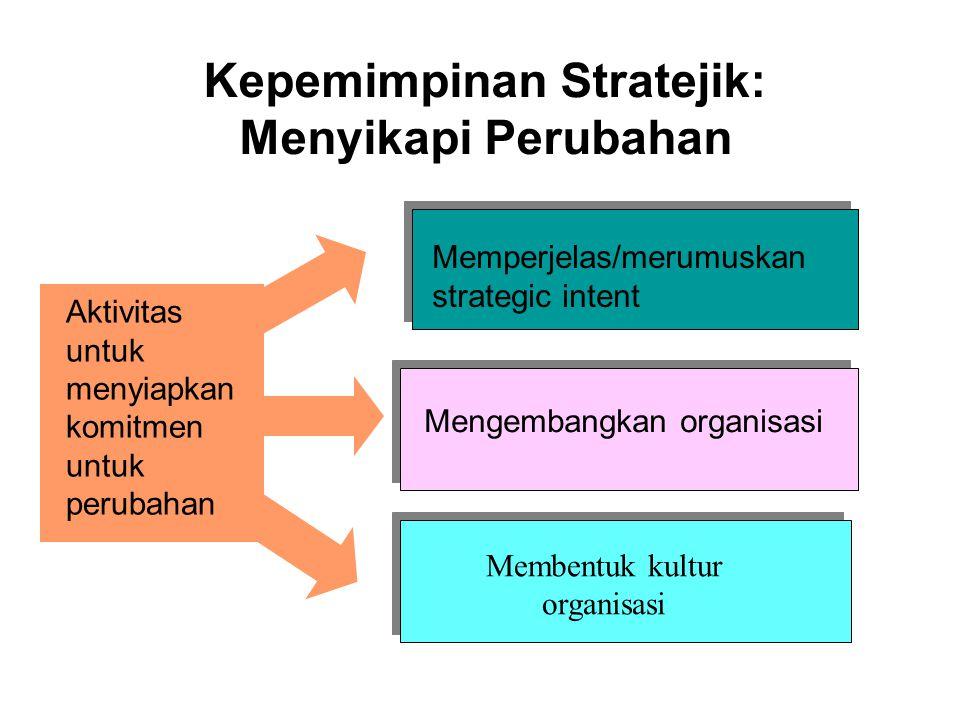Kepemimpinan Stratejik: Menyikapi Perubahan Aktivitas untuk menyiapkan komitmen untuk perubahan Memperjelas/merumuskan strategic intent Mengembangkan