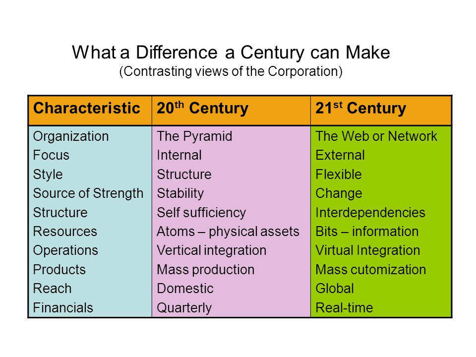Characteristic20 th Century21 st Century Inventories Strategy Leadership Workers Job expectations Motivation Improvement Quality Month Top-down Dogmatic Employees Security To compete Incremental Affordable best Hours Bottom-up Inspirational Employees/free agents Personal growth To build Revolutionary No compromise What a Difference a Century can Make (Contrasting views of the Corporation) (cont.)