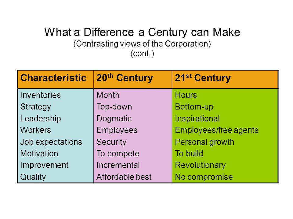 Characteristic20 th Century21 st Century Inventories Strategy Leadership Workers Job expectations Motivation Improvement Quality Month Top-down Dogmat