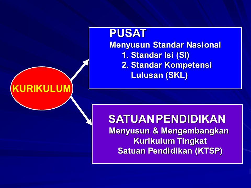 KURIKULUM PUSAT Menyusun Standar Nasional 1. Standar Isi (SI) 2. Standar Kompetensi Lulusan (SKL) Lulusan (SKL) SATUAN PENDIDIKAN Menyusun & Mengemban