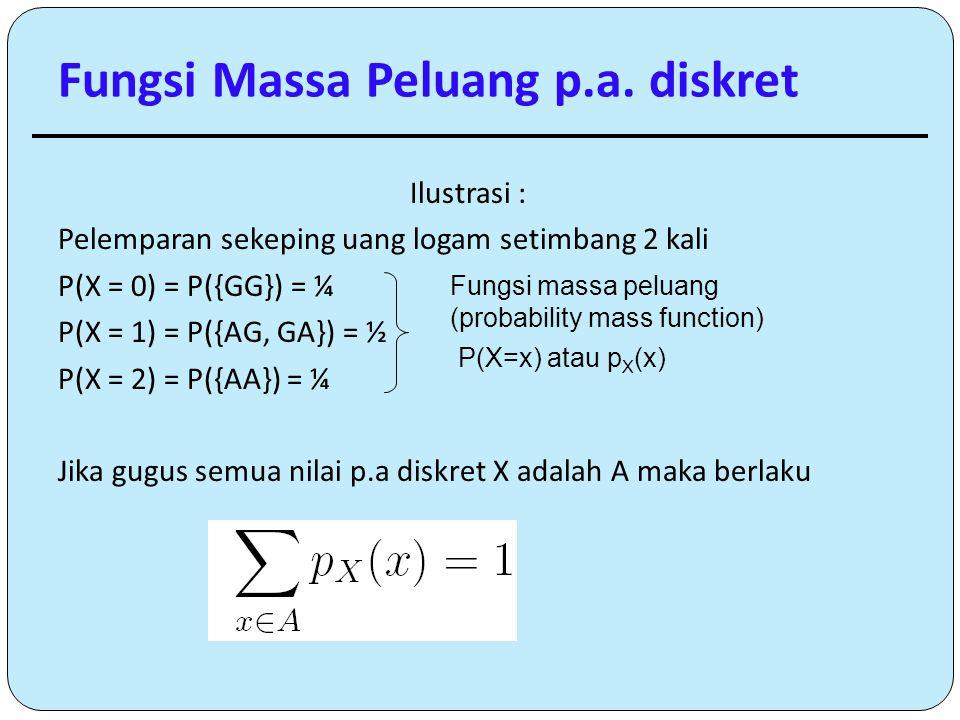 Fungsi Massa Peluang p.a. diskret Ilustrasi : Pelemparan sekeping uang logam setimbang 2 kali P(X = 0) = P({GG}) = ¼ P(X = 1) = P({AG, GA}) = ½ P(X =