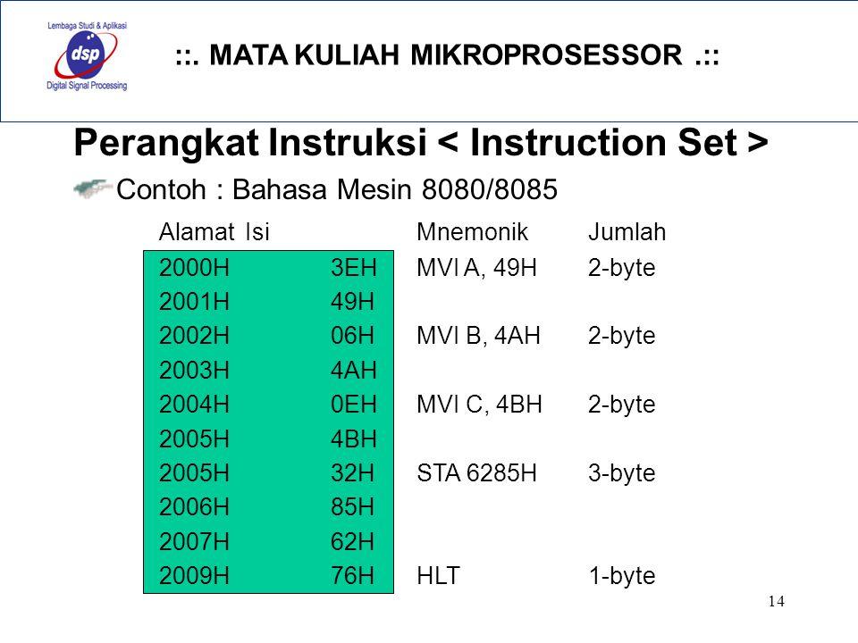::. MATA KULIAH MIKROPROSESSOR.:: 14 Perangkat Instruksi Contoh : Bahasa Mesin 8080/8085 AlamatIsiMnemonikJumlah 2000H3EHMVI A, 49H2-byte 2001H49H 200