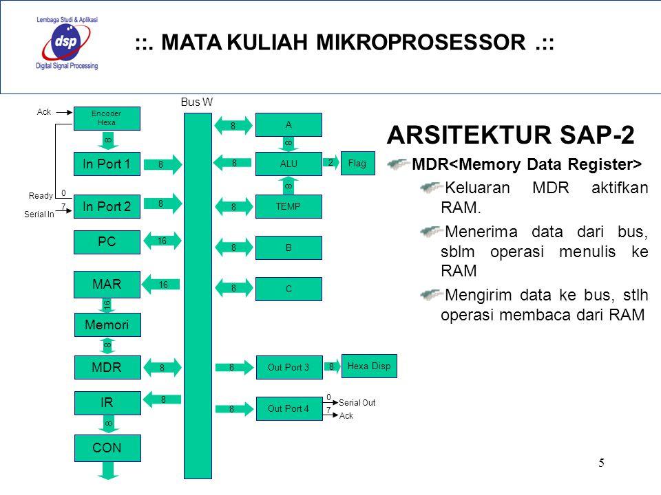 ::. MATA KULIAH MIKROPROSESSOR.:: 5 ARSITEKTUR SAP-2 MDR Keluaran MDR aktifkan RAM. Menerima data dari bus, sblm operasi menulis ke RAM Mengirim data