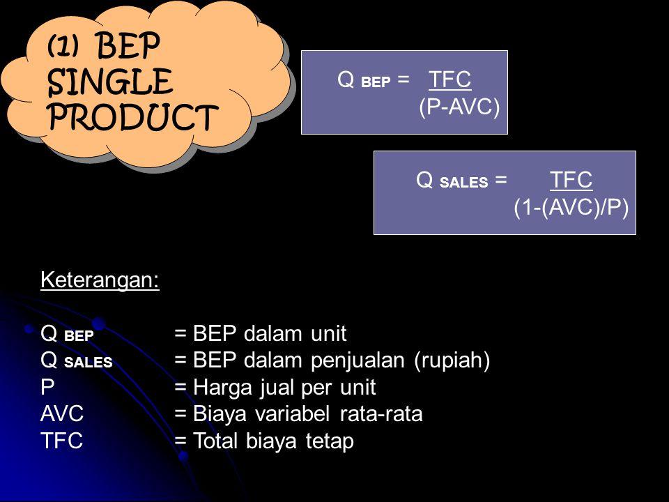 (1) BEP SINGLE PRODUCT Q BEP = TFC (P-AVC) Q SALES = TFC (1-(AVC)/P) Keterangan: Q BEP = BEP dalam unit Q SALES = BEP dalam penjualan (rupiah) P= Harg