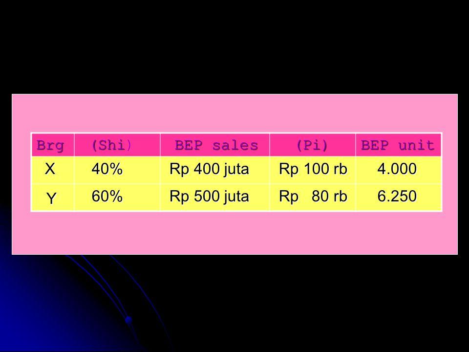 Brg (Shi (Shi) BEP sales BEP sales (Pi) (Pi) BEP unit X 40% 40% Rp 400 juta Rp 400 juta Rp 100 rb Rp 100 rb 4.000 4.000 Y 60% 60% Rp 500 juta Rp 500 j