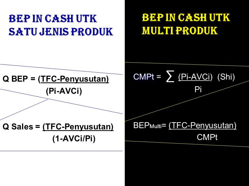 BEP IN CASH UTK MULTI PRODUK Q BEP = (TFC-Penyusutan) (Pi-AVCi) Q Sales = (TFC-Penyusutan) (1-AVCi/Pi) CMPt CMPt = ∑ (Pi-AVCi) (Shi) Pi BEP Multi = (T