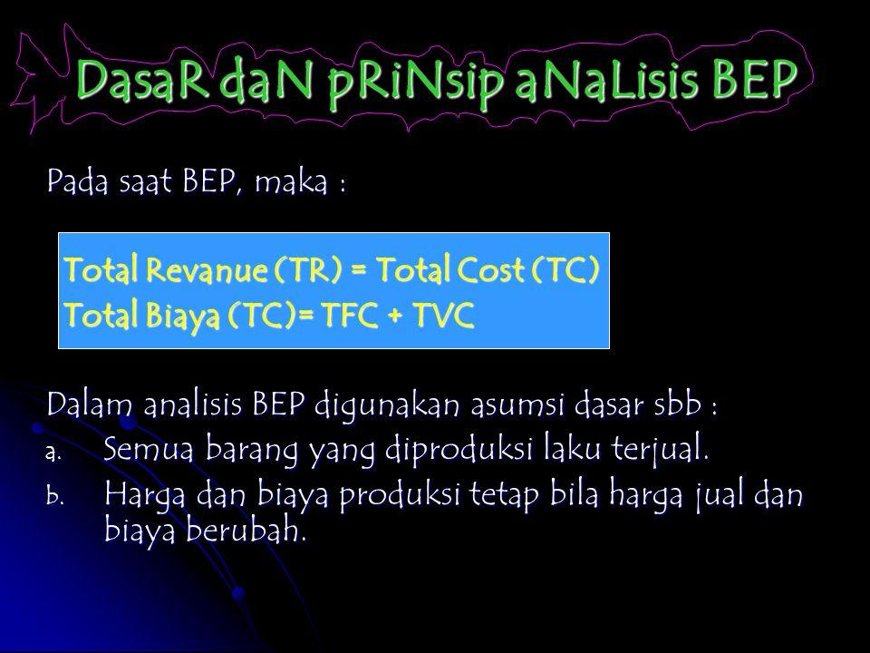 DasaR daN pRiNsip aNaLisis BEP Pada saat BEP, maka : Total Revanue (TR) = Total Cost (TC) Total Revanue (TR) = Total Cost (TC) Total Biaya (TC)= TFC +