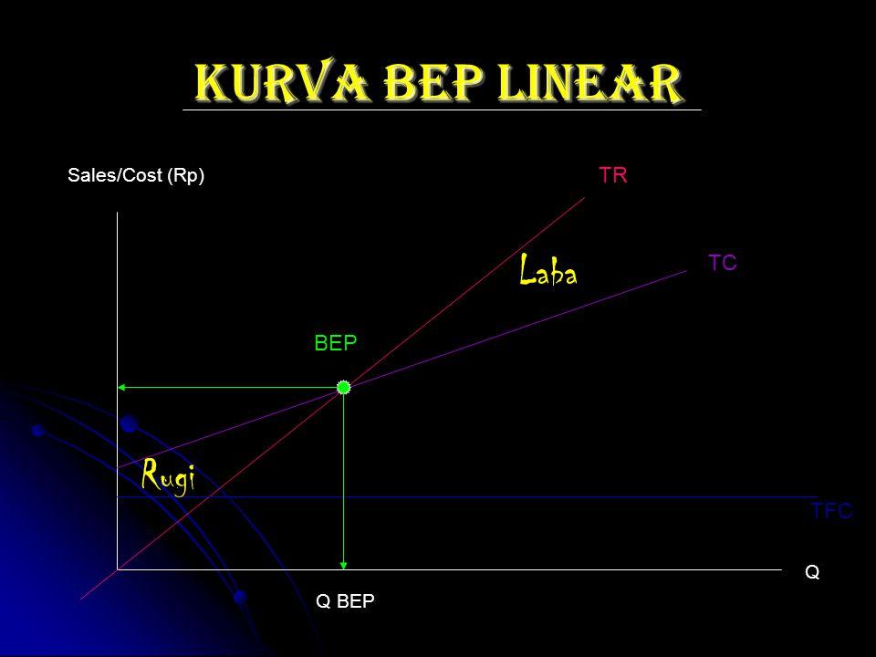 KURVA BEP LINEAR TR TC TFC BEP Q BEP Sales/Cost (Rp) Q Laba Rugi