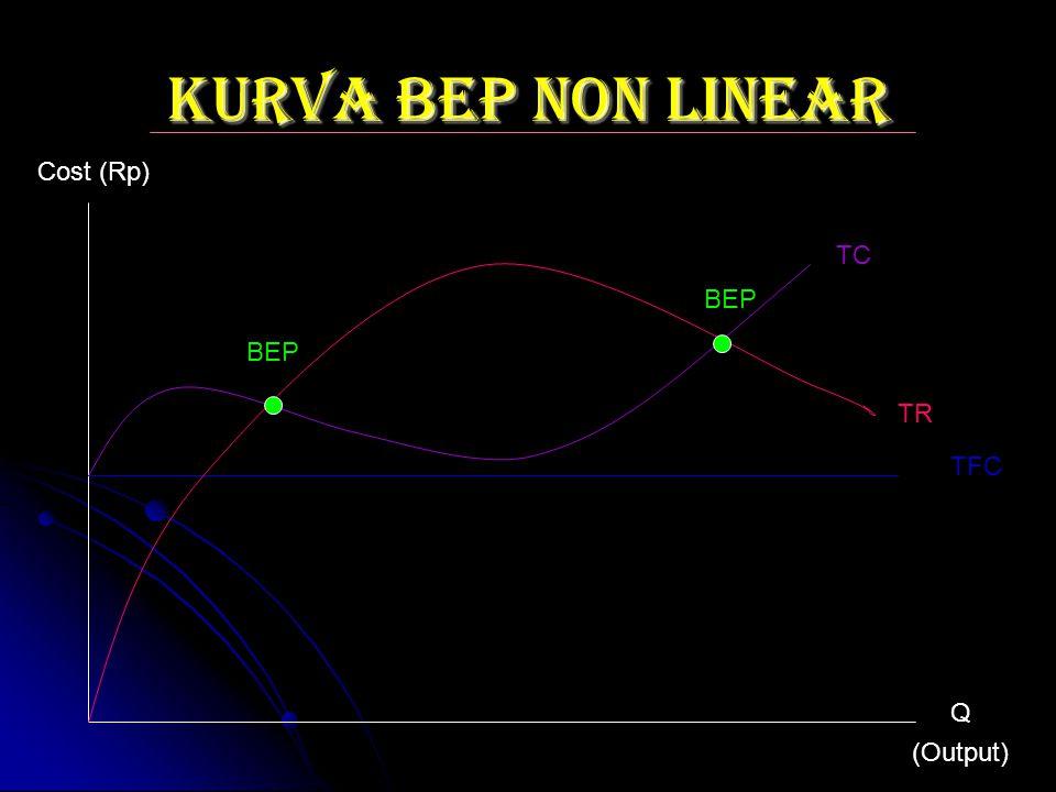 KURVA BEP NON LINEAR TFC Q (Output) Cost (Rp) TR TC BEP
