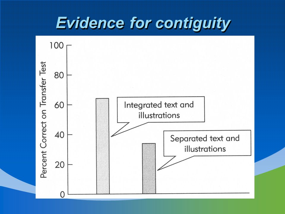 Evidence for contiguity