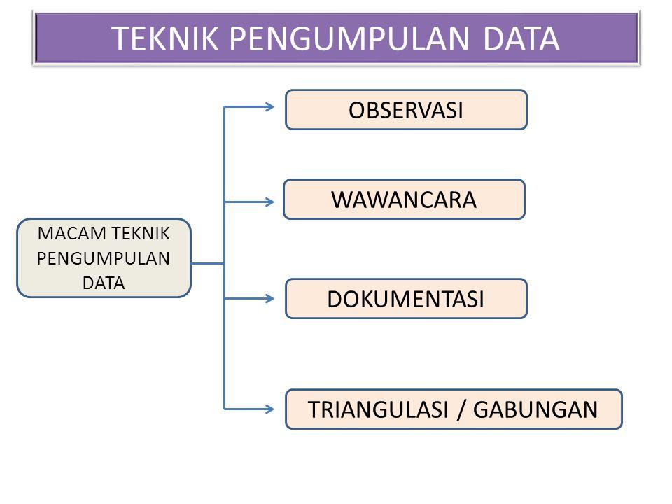 TEKNIK PENGUMPULAN DATA MACAM TEKNIK PENGUMPULAN DATA OBSERVASI WAWANCARA DOKUMENTASI TRIANGULASI / GABUNGAN