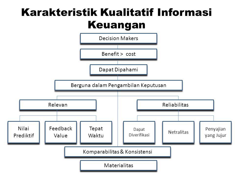Karakteristik Kualitatif Informasi Keuangan By: Winny Decision Makers Dapat Dipahami Benefit > cost Relevan Reliabilitas Penyajian yang Jujur Netralitas Dapat Diverifikasi Tepat Waktu Feedback Value Nilai Prediktif Komparabilitas & Konsistensi Materialitas Berguna dalam Pengambilan Keputusan