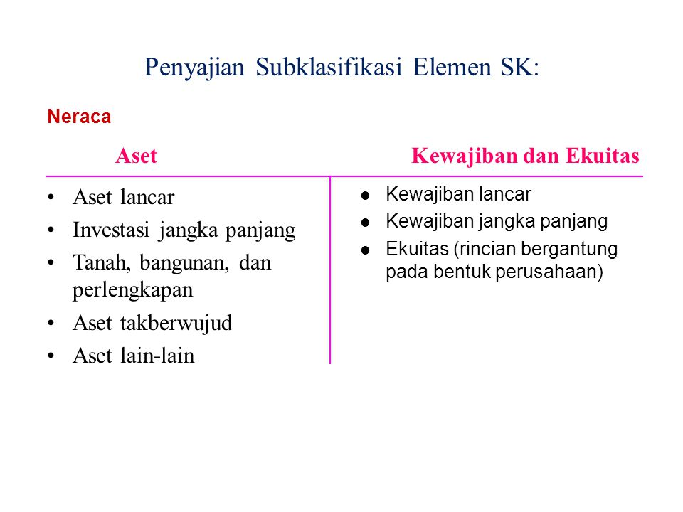 Penyajian Subklasifikasi Elemen SK: Aset lancar Investasi jangka panjang Tanah, bangunan, dan perlengkapan Aset takberwujud Aset lain-lain Aset Neraca Kewajiban dan Ekuitas Kewajiban lancar Kewajiban jangka panjang Ekuitas (rincian bergantung pada bentuk perusahaan)