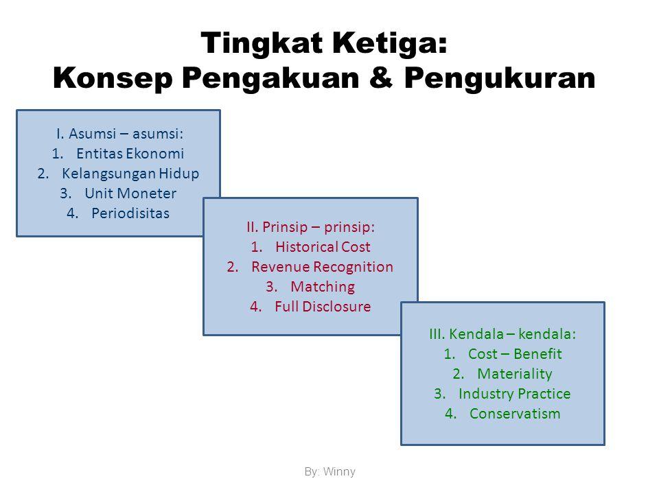 Tingkat Ketiga: Konsep Pengakuan & Pengukuran By: Winny I. Asumsi – asumsi: 1.Entitas Ekonomi 2.Kelangsungan Hidup 3.Unit Moneter 4.Periodisitas II. P
